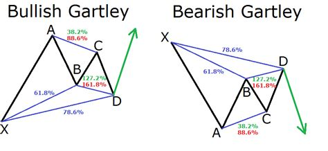 bullish xabcd pattern a guide to harmonic trading patterns in the currency