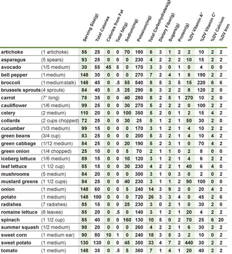 vegetables with 0 calories calorie chart nutrition facts calories in food autos weblog