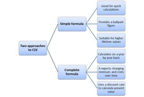 customer value diagram customer lifetime value formula customer lifetime value