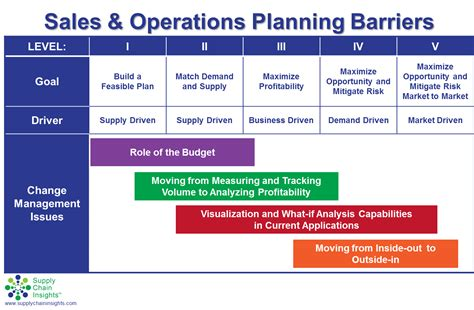 conceptdraw sales and operations planning s op monthly process mind