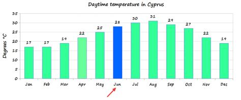 Room Temperature In Summer by Cyprus Weather In June Temperature What To Wear Things