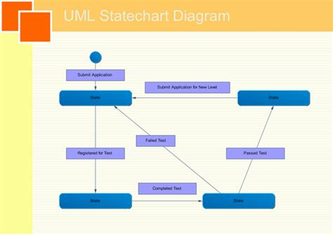 uml statechart diagram exles uml statechart diagrams free exles and software