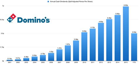 Domino Pizza Uk Share Price   domino s pizza group a u k dividend growth story