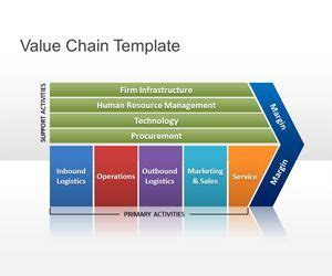 Value Of Ignou Mba In Market by Free Value Chain Powerpoint Template And