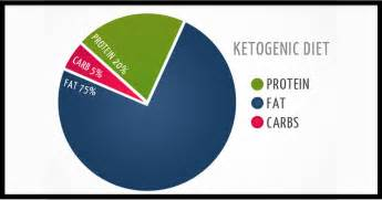 ketogenic diet benefits cancer and weight loss