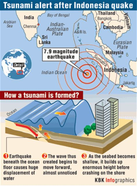 earthquake warning indonesia indonesia lifts tsunami warning issued after 7 9 magnitude