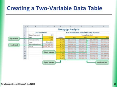 two variable data table excel tutorial 10 performing what if analyses