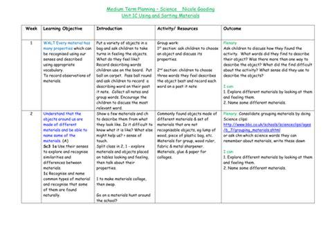 new year re planning ks1 materials year 1 science planning 6 weeks by nhg640