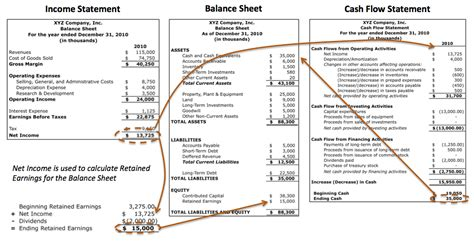 exle cash flow statement and balance sheet balance sheet vs cash flow statement accounting education