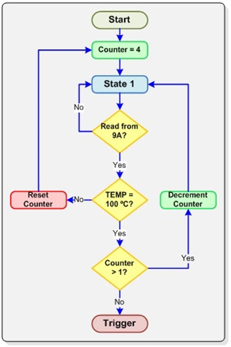 programming flowchart tutorial flowchart tutorial create a flowchart