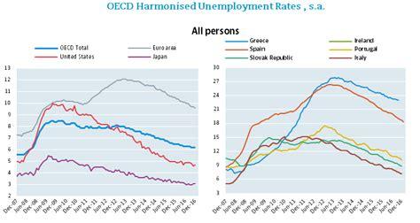 aumento el fondo de desempleo aumento del fondo de desempleo a 3000 pesos econoblog