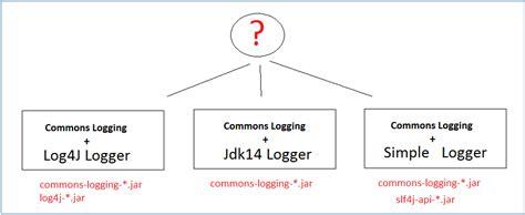 java pattern provider java commons logging tutorial