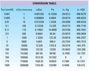 pin conversion table pressure units on