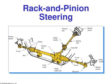 rack and pinion steering diagram rack and pinion diagram machine diagram elsavadorla