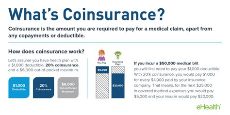 three types of health insurance london time sydney time how does deductible work health insurance hab immer hun ga