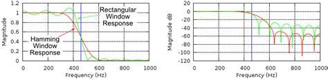 high pass filter using hamming window high pass filter using hamming window 28 images filters using hamming window bandpass