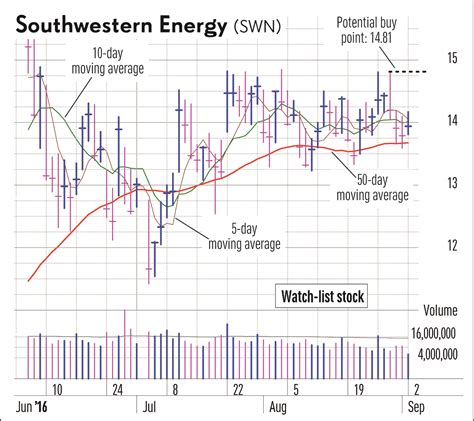 swing trading stocks swing trade stock checklist teva stock market
