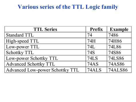 list of standard ttl integrated circuits with trigger inputs digital logic families