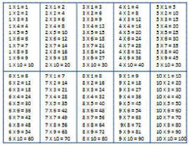printable multiplication tables uk all worksheets 187 printable times table worksheets