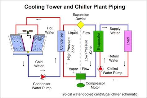 chiller refrigeration cycle diagram understanding primary secondary pumping part 5 best