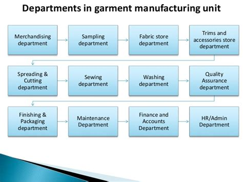 pattern making department in garment industry apparel manufacturing process