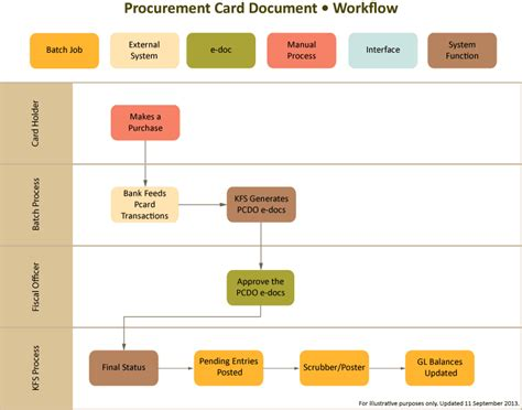 procurement workflow purchasing workflow 28 images requisitions purchase