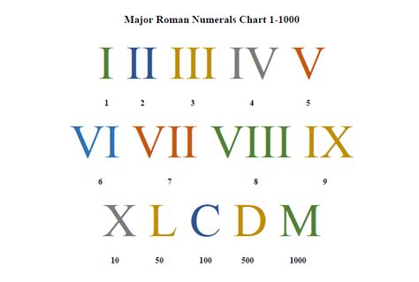 numeral chart template 7 numeral chart sles templates assistant