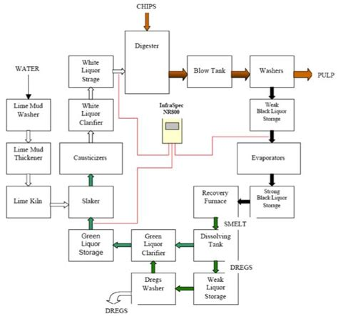 Paper Process Diagram - pulp and paper applications yokogawa america