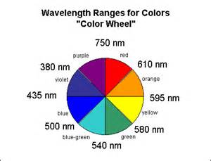 which color has the wavelength related keywords suggestions for light color spectrum wheel