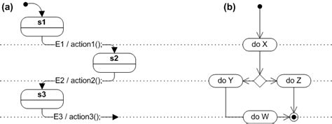 how to draw statechart diagram state diagram