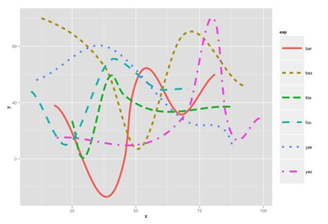ggplot theme base size r adjusting size in geom smooth makes legends with