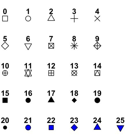 r plot pch symbols the different point shapes available in r easy guides wiki - R Plot Pch