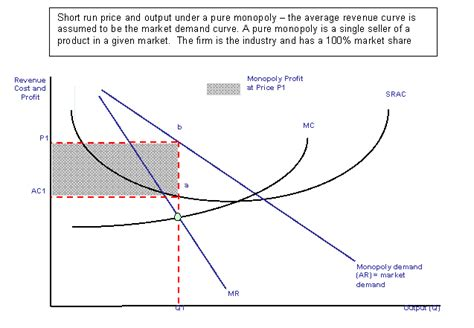 monopoly price and output for a monopolist tutor2u economic monopoly and monopolistic competition
