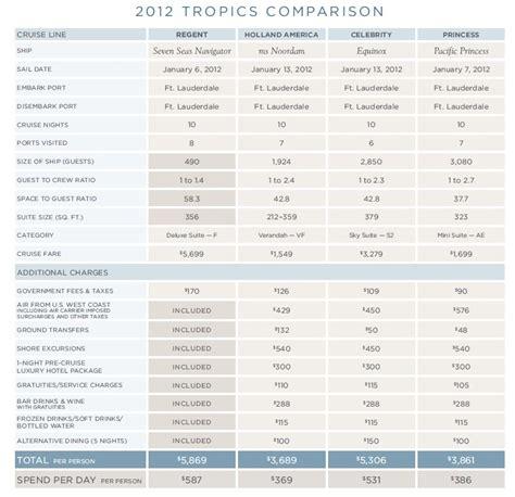 diagram comparing measurements carnival cruise ship chart detland