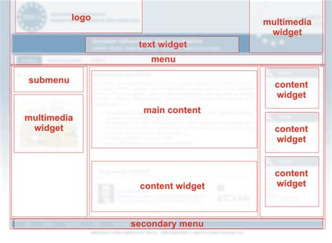 web layout terminology system operation and terminology about user pages