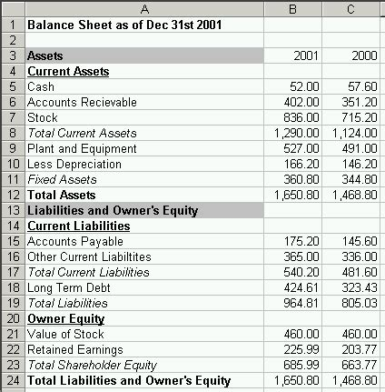 Excel Balance Sheet And Income Statement Template by Basic Balance Sheet Exle Excel