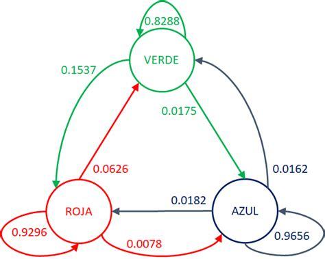 diagrama de transicion cadenas de markov s1eva it2017 t4 portabilidad num 233 rica procesos estoc 225 sticos
