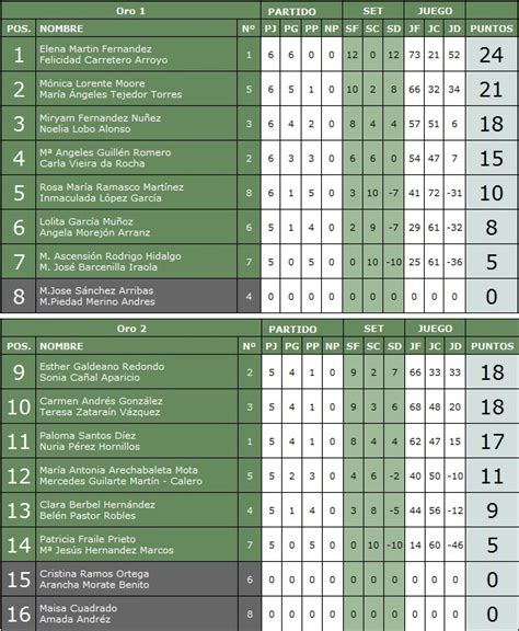 Calendario De Juego De La Liga Española Plata Masc