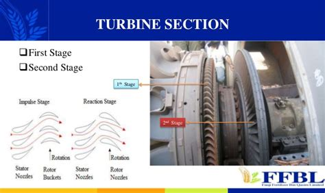 Compressor Section Of A Gas Turbine Engine by Gas Turbine Operation