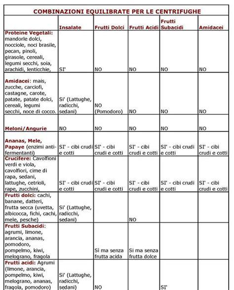 alimenti ricchi di purine dieta e cellulite dieta proteica pro e contro