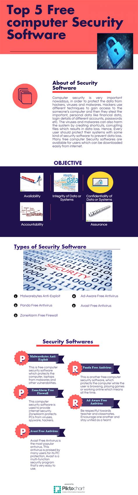 best free security software top 5 free computer security software visual ly