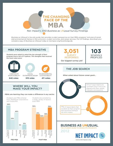 Mba Can Be A Changer by Infographic On Changing Of Mba Programs Food