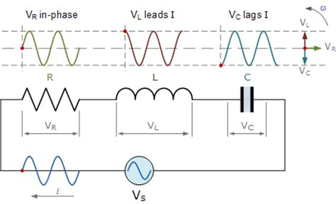 phase shift across inductor series rlc circuit and rlc series circuit analysis