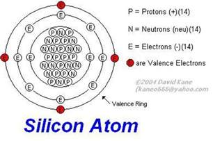 Number Of Protons For Silicon How Diodes Resistors Transistors Work Diagrams