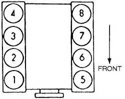 Ford 5 4 Cylinder Numbers Solved Where S The Number One Cylinder On A Ford F 150 Tr