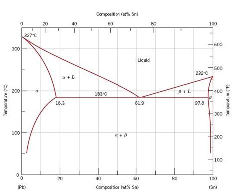 tin lead phase diagram solved i a tin lead sle that is being cooled the