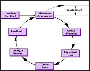 Mba Organizational Development by Organization Development Definition Human Resources Hr