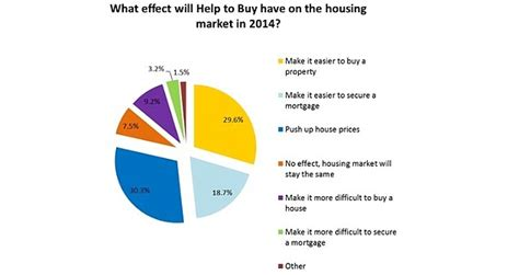 buying house deposit amount number of first time buyers hit a six year high in december daily mail online