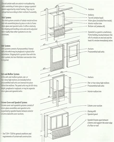 curtain wall specifications pdf curtain wall construction details pdf soozone
