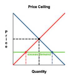what is price ceiling file price ceiling eqm gif wikimedia commons